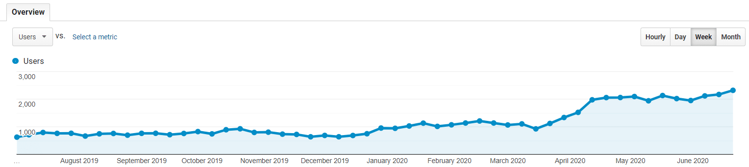 law firm increased traffic chart