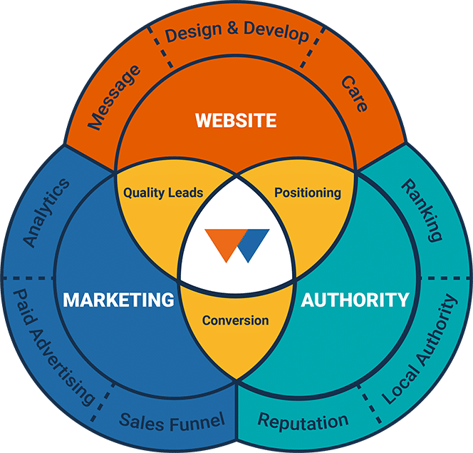Three main pieces of digital marketing